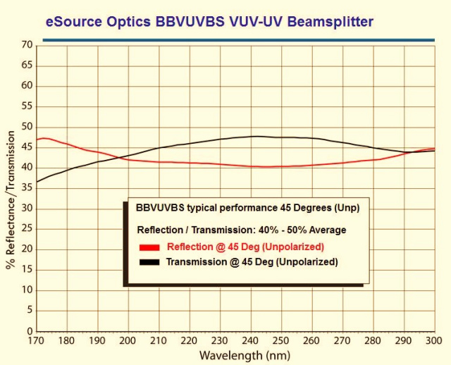 Broadband VUV-UV Beamsplitter 50.8mm Diameter